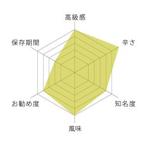 柚子胡椒グラフ